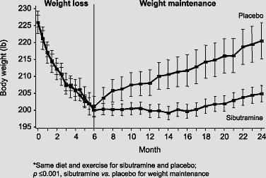 De verandering in gewicht met sibutramine